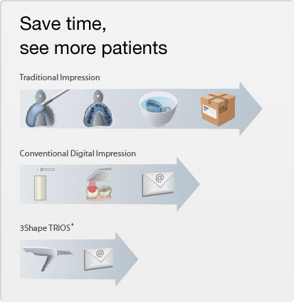 Taking digital impressions allows you to sae time and see more patients.